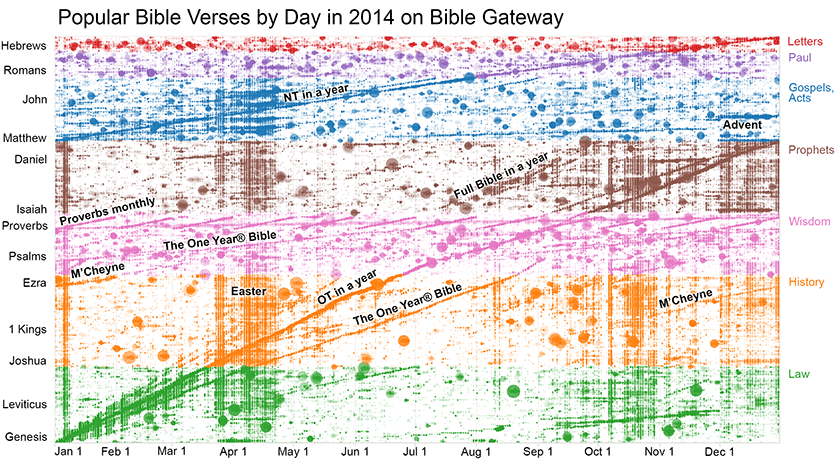 Popular Bible verses by day in 2014 on Bible Gateway